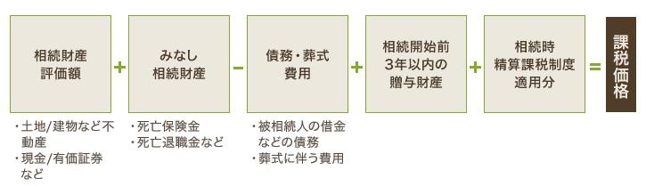 土地の相続税_計算式