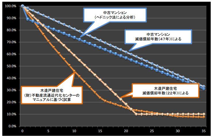 減価償却年数 グラフ